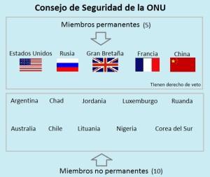 Consejo-de-Seguridad-de-la-ONU