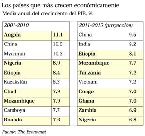 Crecimiento África