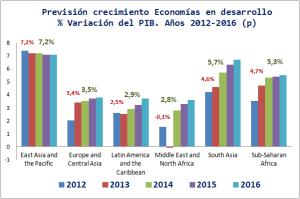 Prevision-Economias-En-Desarrollo