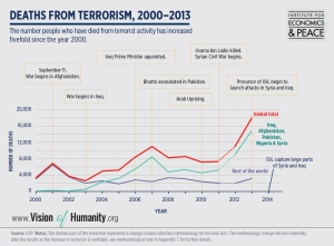 Global Terrorism Index deaths from terrorism timeline