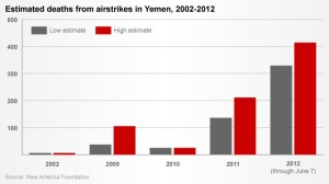 11-yemen-airstrikes-chart-story-top