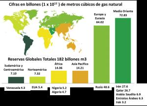 Reservas-Globales-de-Gas-Natural
