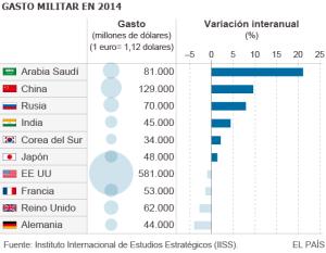 Gasto militar 2014