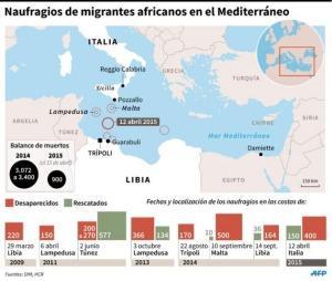 naufragios en el mediterraneo