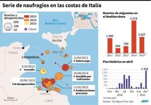 Nayfragios costas italianas