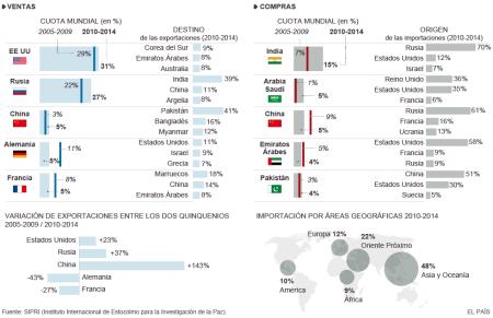 SIPRI compra venta armas 2011-2014
