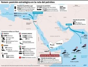 Yemen posición estratégica